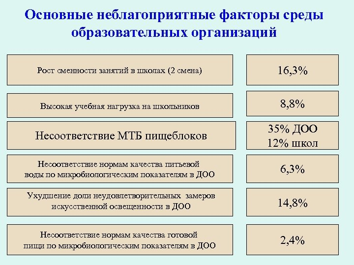 Основные неблагоприятные факторы среды образовательных организаций Рост сменности занятий в школах (2 смена) 16,