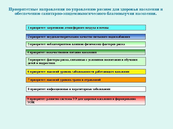 Приоритетные направления по управлению риском для здоровья населения и обеспечению санитарно-эпидемиологического благополучия населения. 1