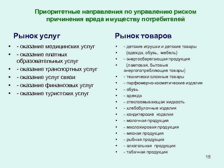 Приоритетные направления по управлению риском причинения вреда имуществу потребителей Рынок услуг • • •