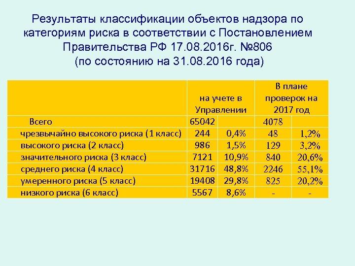 Результаты классификации объектов надзора по категориям риска в соответствии с Постановлением Правительства РФ 17.