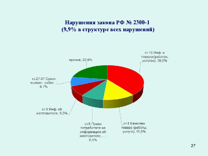 Нарушения закона РФ № 2300 -1 (9, 9% в структуре всех нарушений) 27