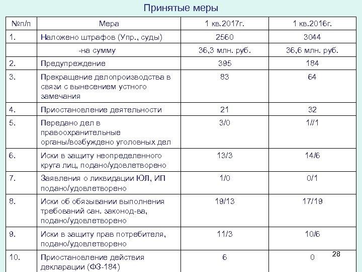 Принятые меры №п/п 1. Мера Наложено штрафов (Упр. , суды) -на сумму 1 кв.
