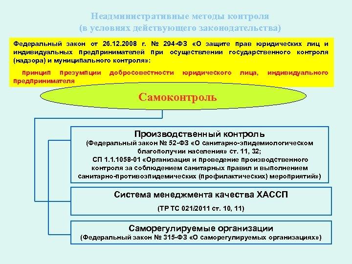 Неадминистративные методы контроля (в условиях действующего законодательства) Федеральный закон от 26. 12. 2008 г.