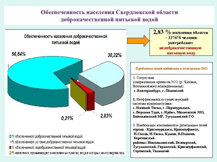 Обеспеченность населения Свердловской области доброкачественной питьевой водой 2, 83 % населения области – 117676