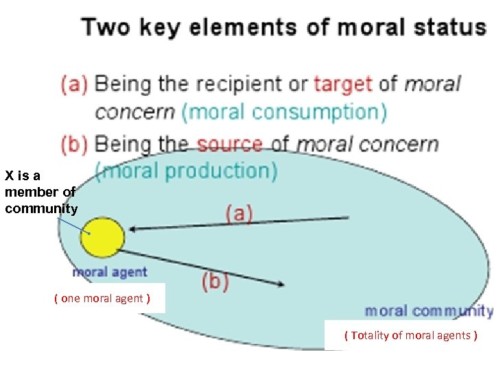 X is a member of community ( one moral agent ) ( Totality of