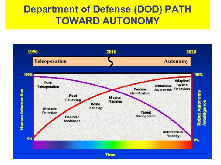 Department of Defense (DOD) PATH TOWARD AUTONOMY