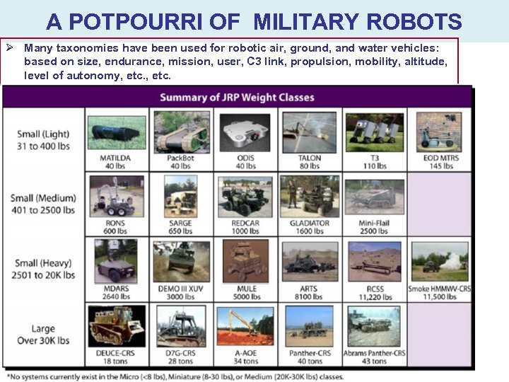 A POTPOURRI OF MILITARY ROBOTS Ø Many taxonomies have been used for robotic air,