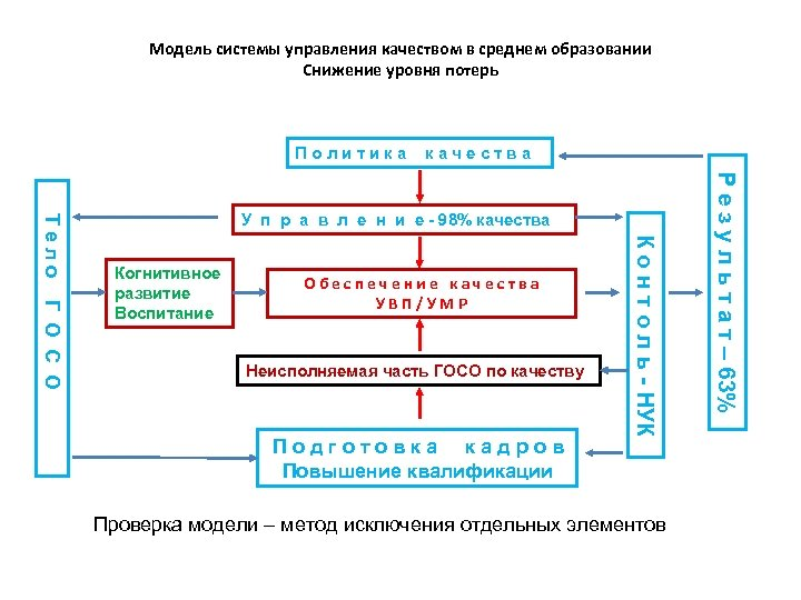 Модель системы управления качеством в среднем образовании Снижение уровня потерь Политика качества Обеспечение качества