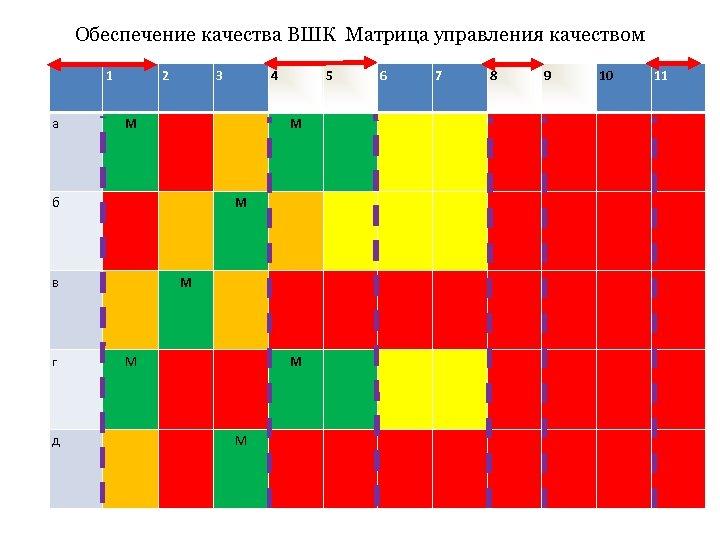 Обеспечение качества ВШК Матрица управления качеством 1 а 2 3 М М в д