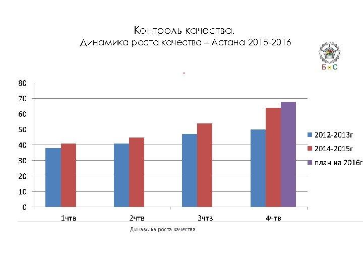 Контроль качества. Динамика роста качества – Астана 2015 -2016. Динамика роста качества