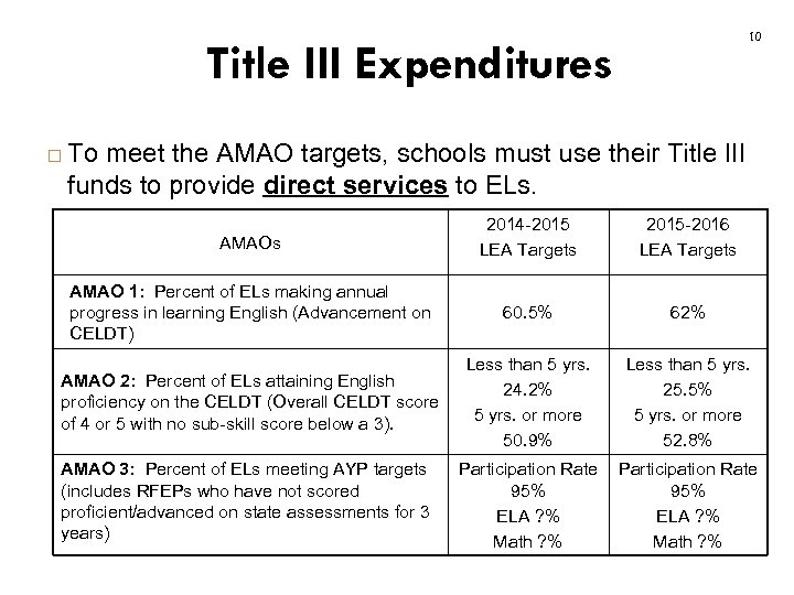 10 Title III Expenditures To meet the AMAO targets, schools must use their Title