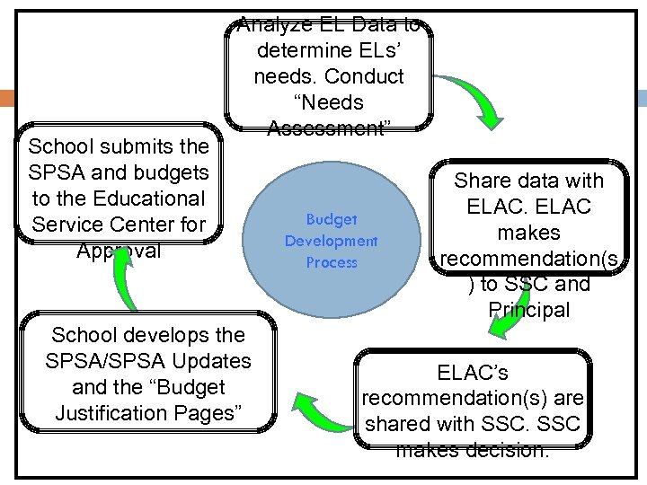 "Analyze EL Data to determine ELs' needs. Conduct ""Needs Assessment"" Budget Process Analyze EL"