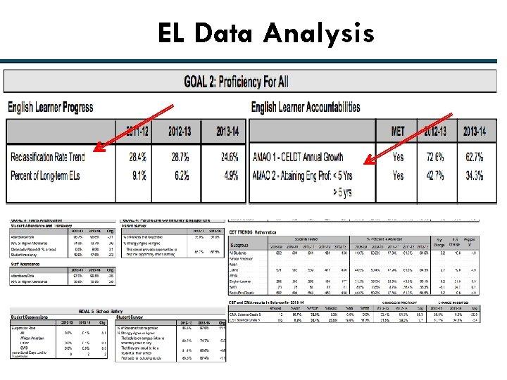 EL Data Analysis 24