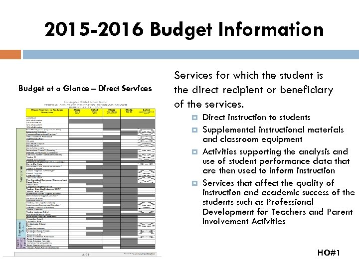 2015 -2016 Budget Information Budget at a Glance – Direct Services for which the
