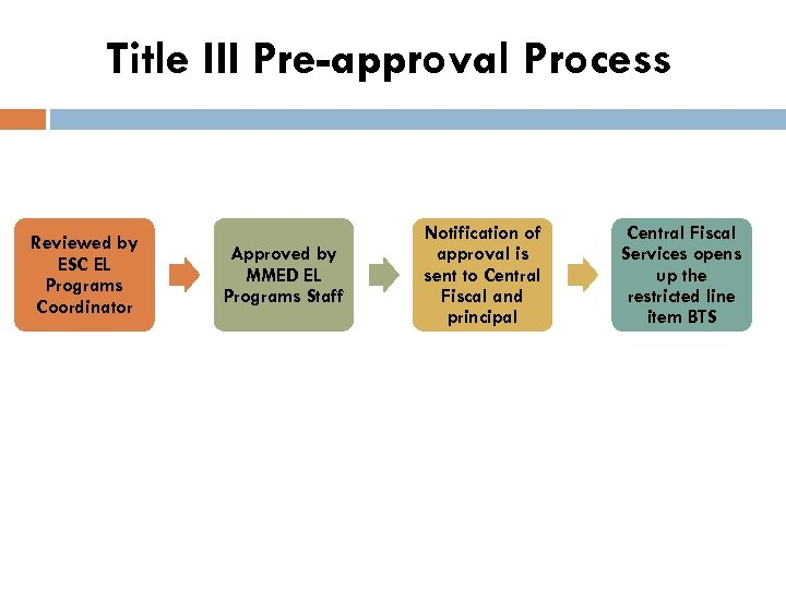 Title III Pre-approval Process Reviewed by ESC EL Programs Coordinator Approved by MMED EL
