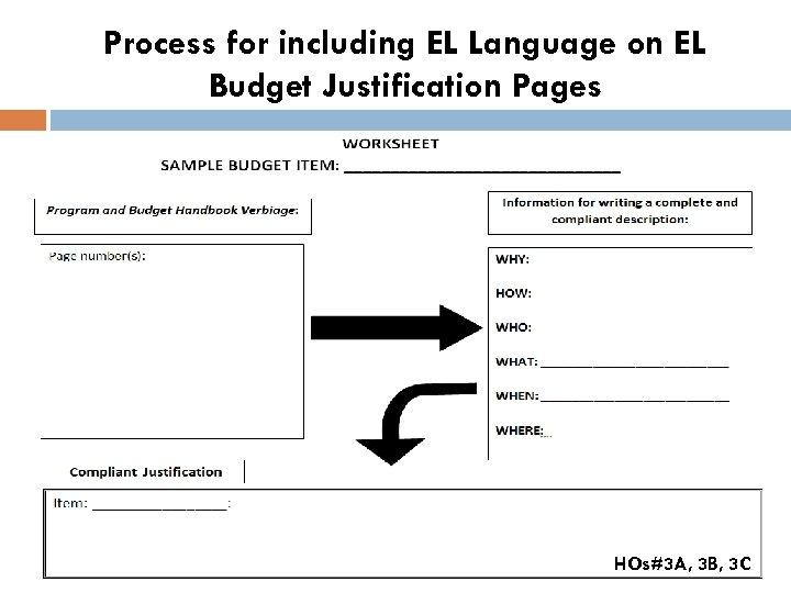 Process for including EL Language on EL Budget Justification Pages HOs#3 A, 3 B,