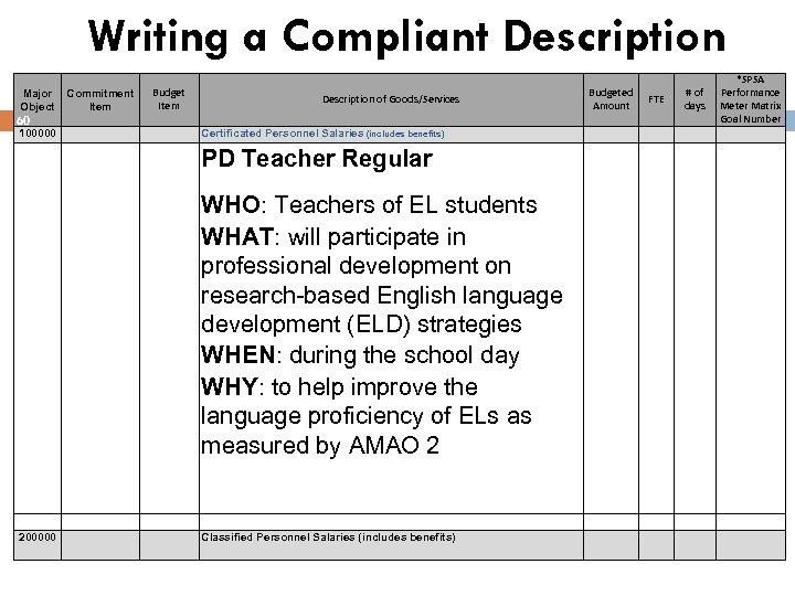Writing a Compliant Description Major Object 60 100000 Commitment Item Budget Item Description of