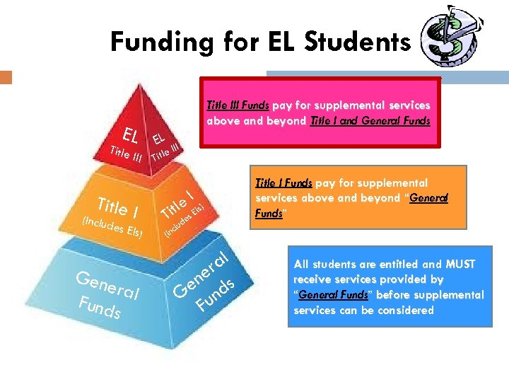 Funding for EL Students Title III Funds pay for supplemental services above and beyond