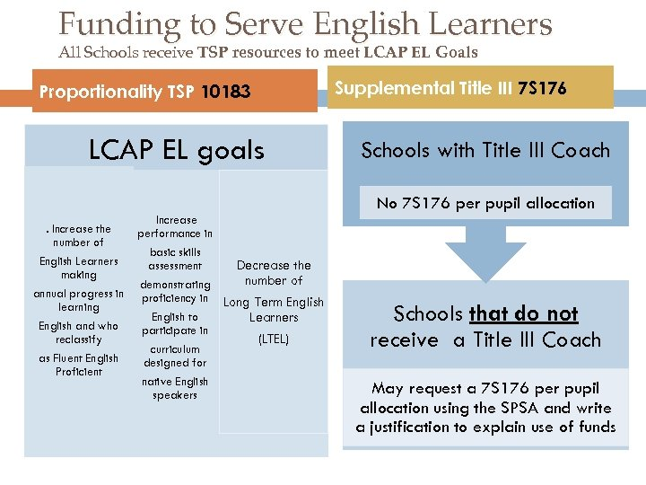 Funding to Serve English Learners All Schools receive TSP resources to meet LCAP EL
