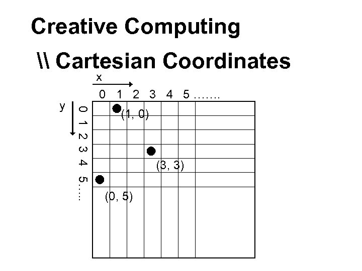 Creative Computing \ Cartesian Coordinates 0 1 2 3 4 5…. . y x