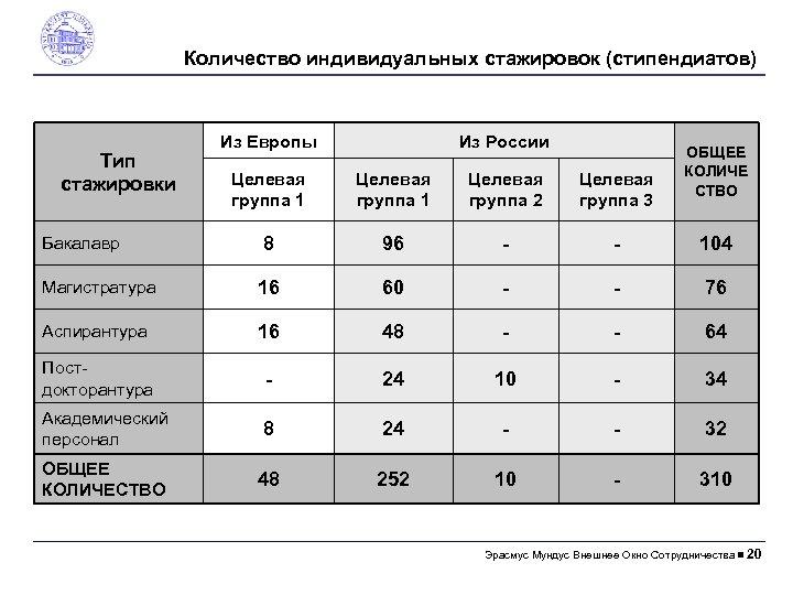 Количество индивидуальных стажировок (стипендиатов) Тип стажировки Из Европы Из России ОБЩЕЕ КОЛИЧЕ СТВО Целевая