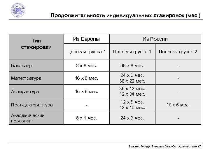Продолжительность индивидуальных стажировок (мес. ) Тип стажировки Из Европы Из России Целевая группа 1