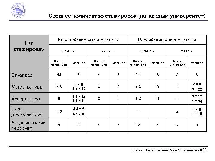 Среднее количество стажировок (на каждый университет) Тип стажировки Европейские университеты приток Российские университеты отток