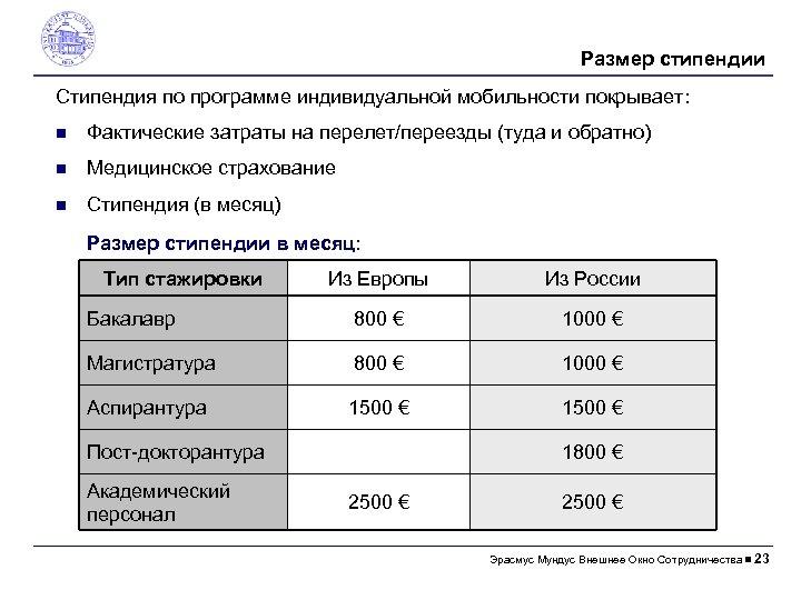 Размер стипендии Стипендия по программе индивидуальной мобильности покрывает: Фактические затраты на перелет/переезды (туда и
