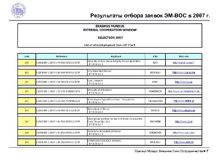 Результаты отбора заявок ЭM-ВОС в 2007 г. Эрасмус Mундус Внешнее Окно Сотрудничества 7