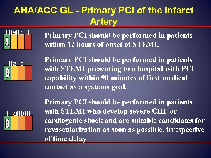 AHA/ACC GL - Primary PCI of the Infarct Artery IIIa. IIb. III Primary PCI
