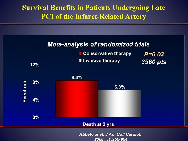 Survival Benefits in Patients Undergoing Late PCI of the Infarct-Related Artery Meta-analysis of randomized