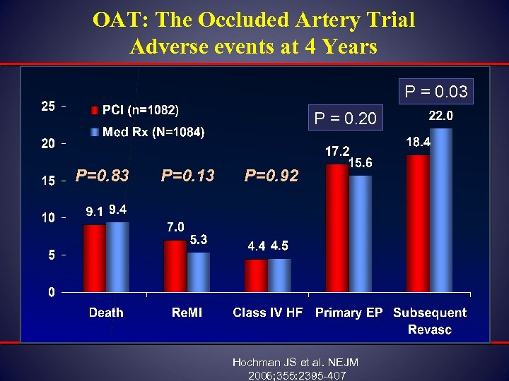 OAT: The Occluded Artery Trial Adverse events at 4 Years P = 0. 03