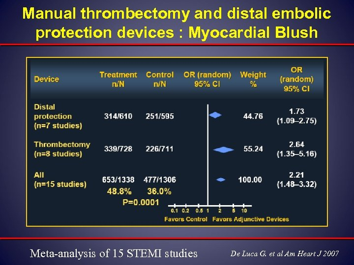 Manual thrombectomy and distal embolic protection devices : Myocardial Blush Meta-analysis of 15 STEMI