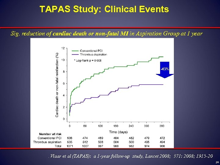 TAPAS Study: Clinical Events Sig. reduction of cardiac death or non-fatal MI in Aspiration