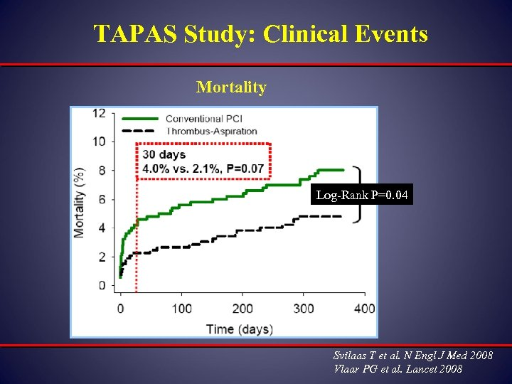 TAPAS Study: Clinical Events Mortality Log-Rank P=0. 04 Svilaas T et al. N Engl
