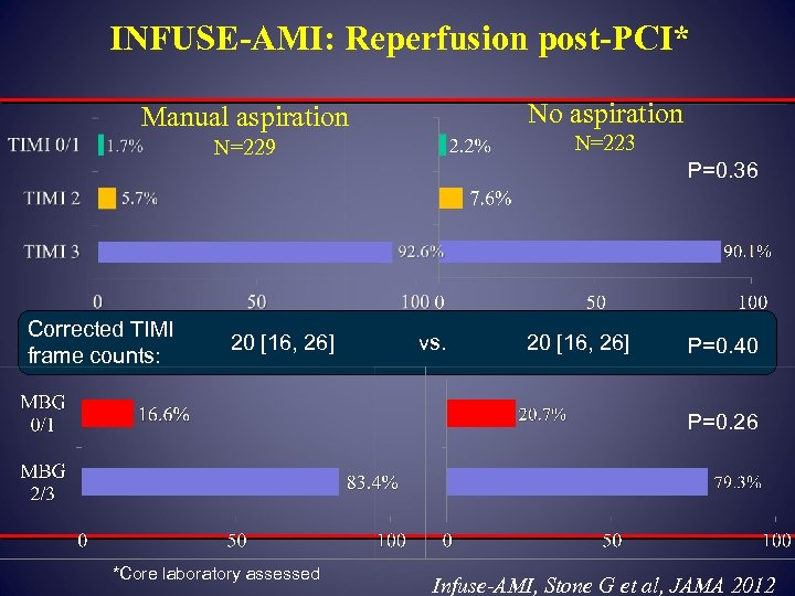 INFUSE-AMI: Reperfusion post-PCI* No aspiration Manual aspiration N=223 N=229 Corrected TIMI frame counts: 20