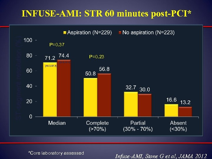 ST-segment resolution (%) INFUSE-AMI: STR 60 minutes post-PCI* P=0. 37 P=0. 23 [55. 8,