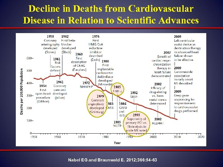 Decline in Deaths from Cardiovascular Disease in Relation to Scientific Advances Nabel EG and