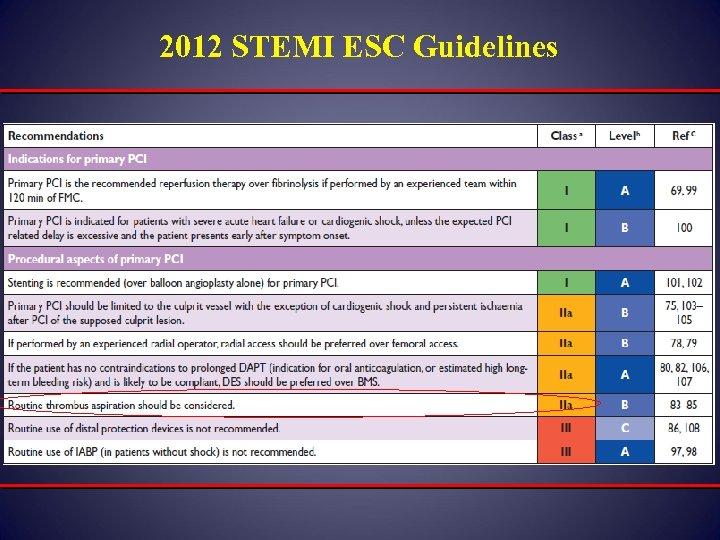 2012 STEMI ESC Guidelines