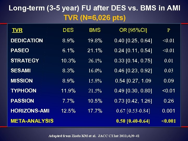 Long-term (3 -5 year) FU after DES vs. BMS in AMI TVR (N=6, 026