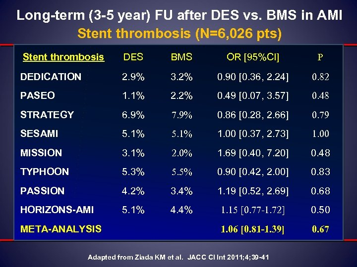 Long-term (3 -5 year) FU after DES vs. BMS in AMI Stent thrombosis (N=6,