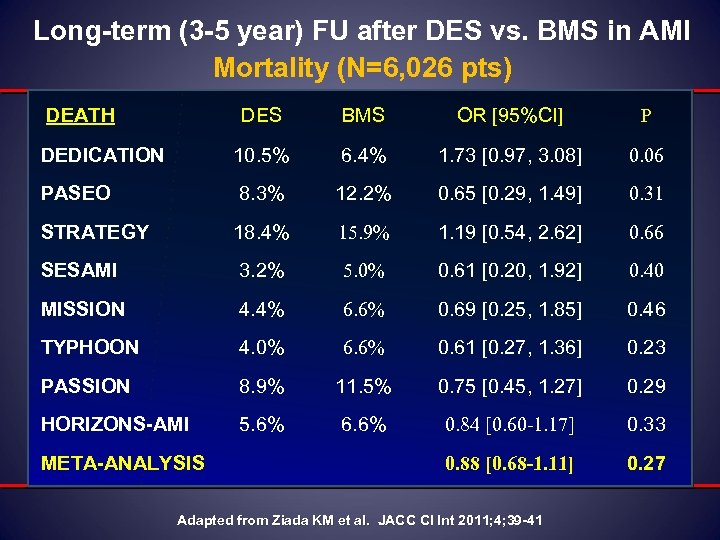 Long-term (3 -5 year) FU after DES vs. BMS in AMI Mortality (N=6, 026
