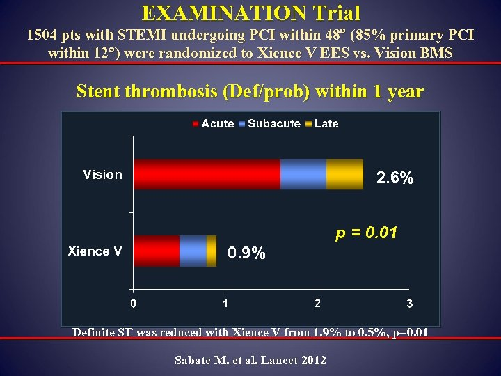 EXAMINATION Trial 1504 pts with STEMI undergoing PCI within 48 (85% primary PCI within