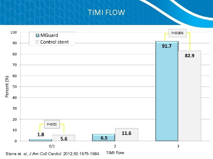 TIMI FLOW P=0. 006 P=0. 01 Stone et. al, J Am Coll Cardiol. 2012;