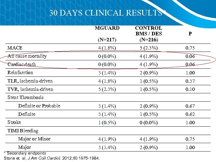 30 DAYS CLINICAL RESULTS* MGUARD (N=217) CONTROL BMS / DES (N=216) P MACE 4