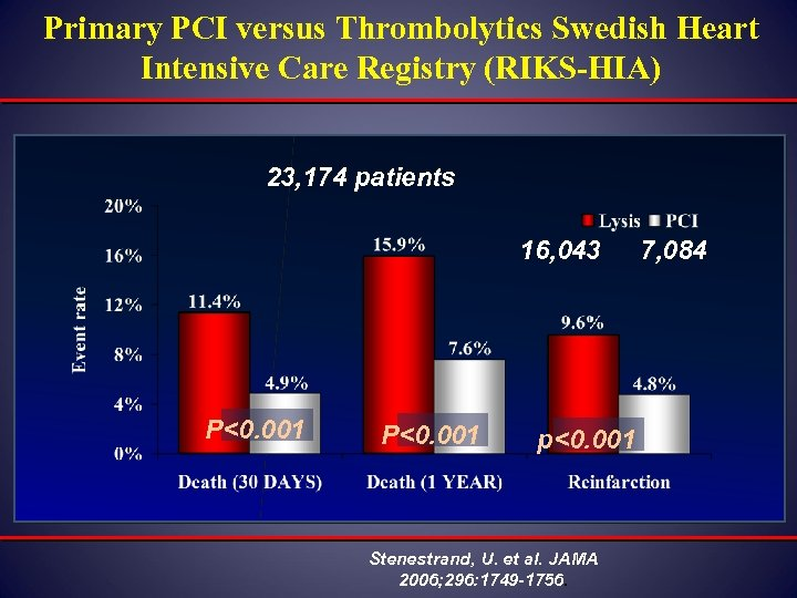 Primary PCI versus Thrombolytics Swedish Heart Intensive Care Registry (RIKS-HIA) 23, 174 patients 16,