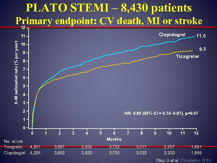 PLATO STEMI – 8, 430 patients Primary endpoint: CV death, MI or stroke 12
