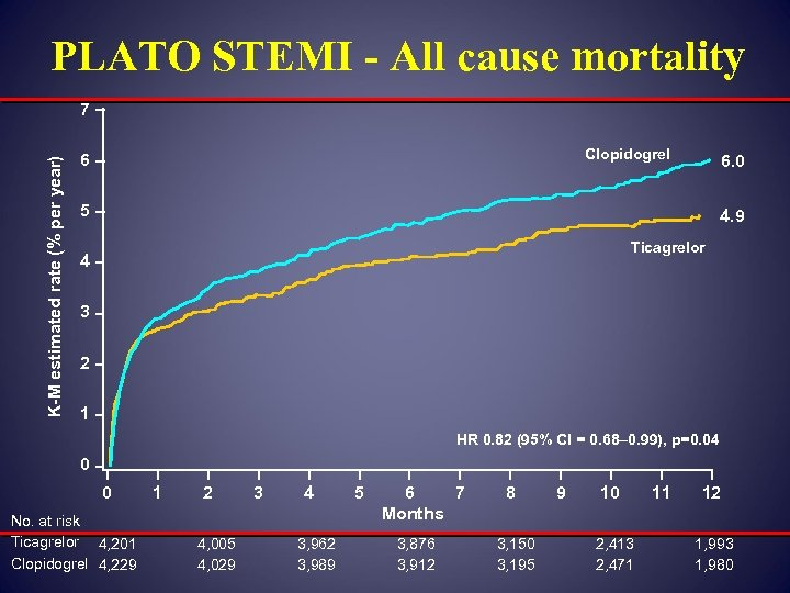 PLATO STEMI - All cause mortality K-M estimated rate (% per year) 7 Clopidogrel
