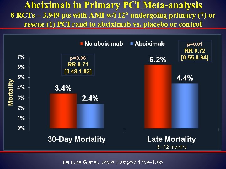 Abciximab in Primary PCI Meta-analysis 8 RCTs – 3, 949 pts with AMI w/i