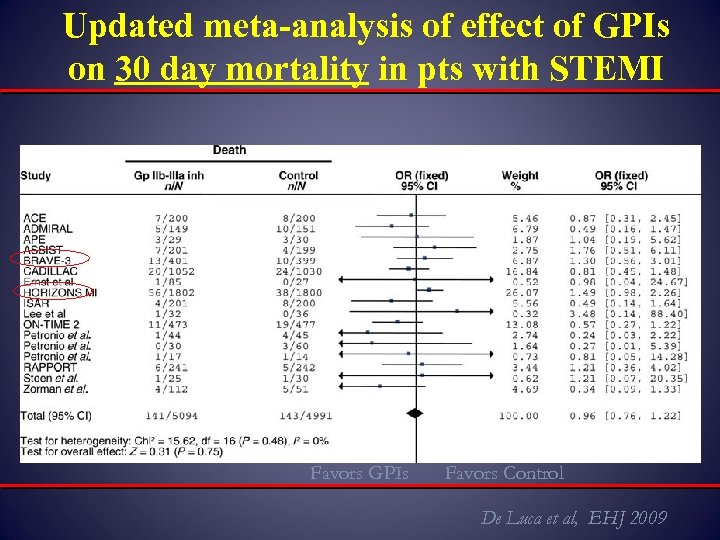 Updated meta-analysis of effect of GPIs on 30 day mortality in pts with STEMI